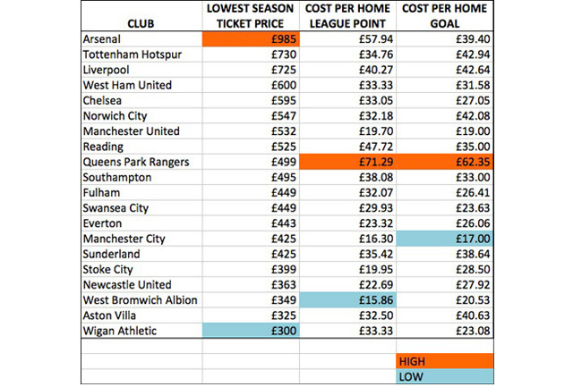 Premier league which club gives fans the best value for for League table 85 86