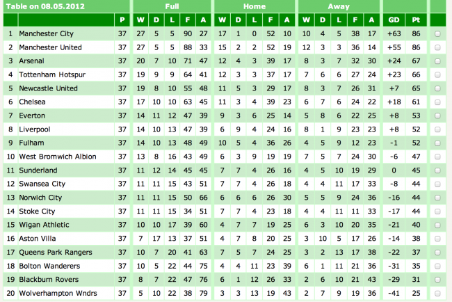 English premier league reliving the final day of the 2011 for League table 85 86