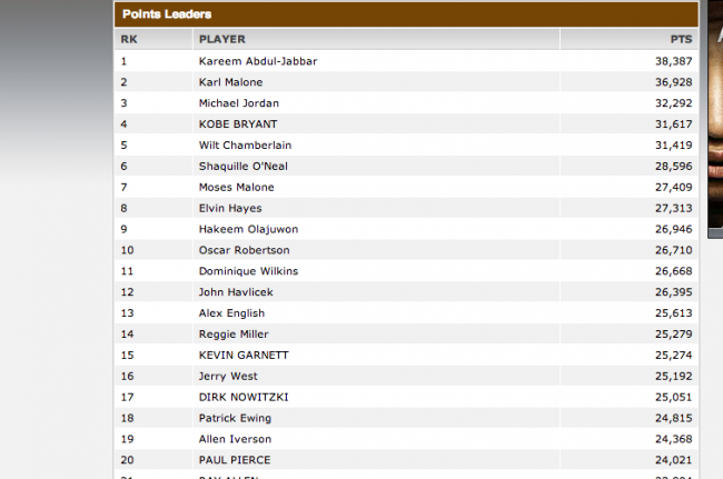 nba all time scoring list