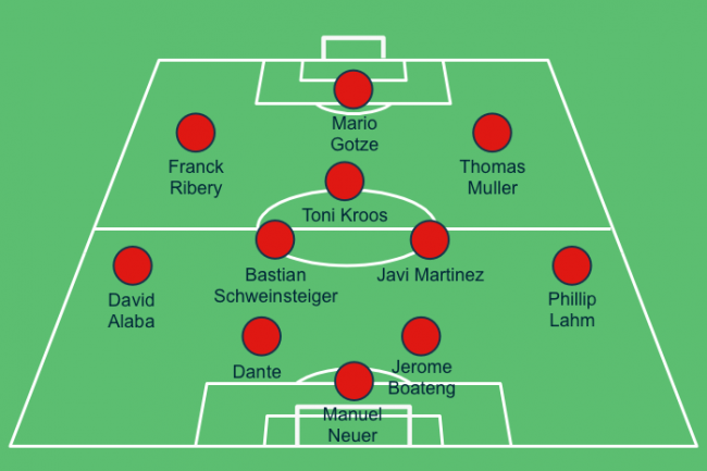 Early Look at How Pep Guardiola's Bayern Munich Might Line ...