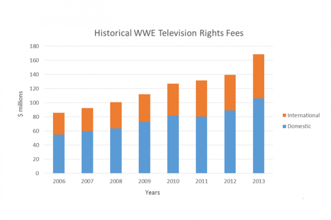Are WWE's ratings really that bad or?