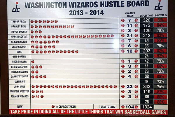 Wizards' Hustle Board Shows They Value Stats That Don't Show Up in the Box Score