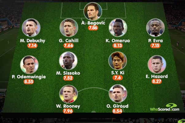 Premier League's Best XI from Second Round of World Cup Matches