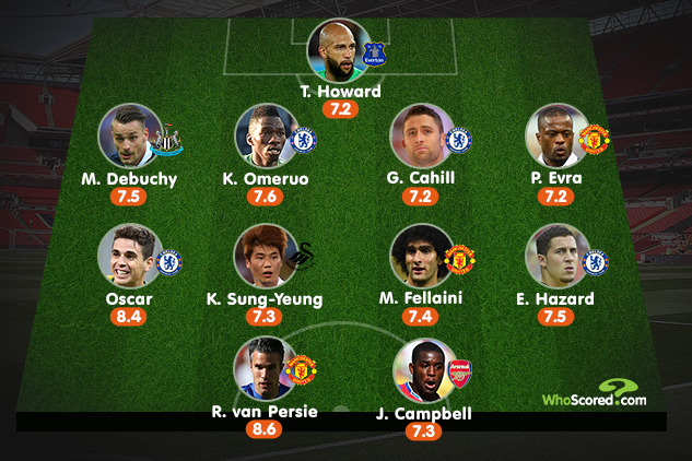 Premier League's Best XI from World Cup Group Stage