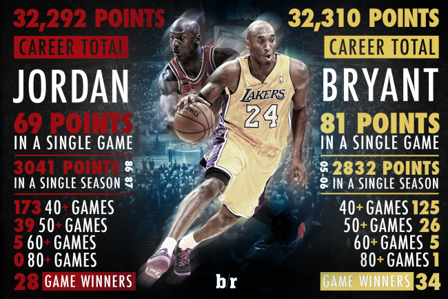 michael jordan career records - photo #9