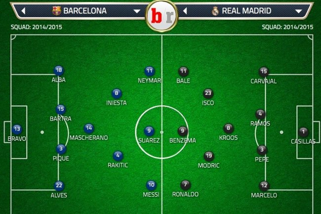 Barcelona vs. Real Madrid: Team News, Predicted Lineup ...