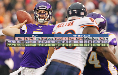 Comparing Christian Ponder to Mark Sanchez