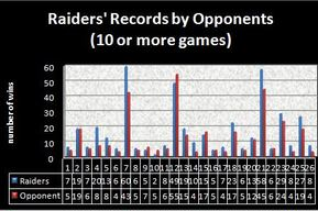 Oakland Raiders Record Says