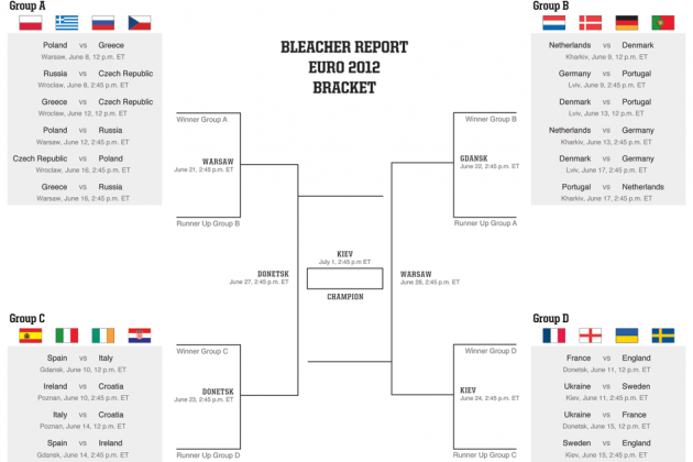 Euro 2012 Bracket: Make Your Predictions and Fill Out Your Printable Bracket