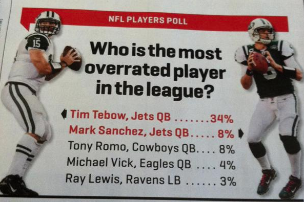 Players Vote Tebow Most Overrated