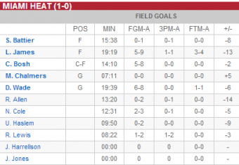 Miami Heat first half box score