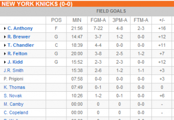 New York Knicks first half box score