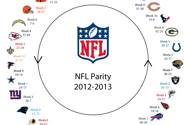 NFL Circle of Parity