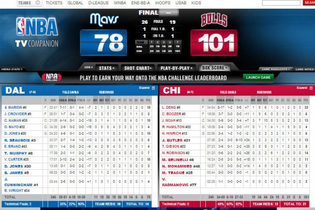 Box score coutesy of nba.com.