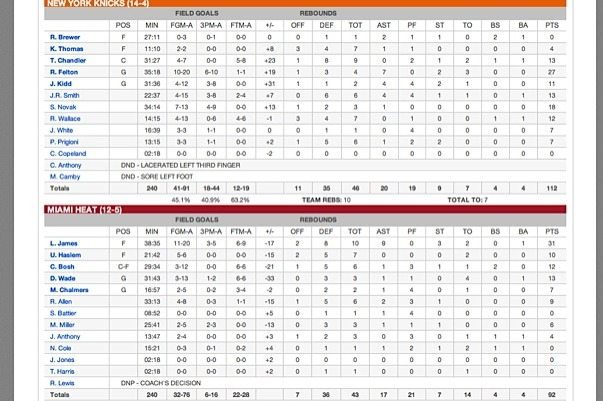 Knicks vs. Heat Final Box Score