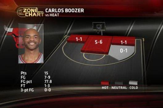 Boozer's amazing first half