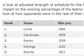 Detroit Lions Had an Enormously Hard Schedule in 2012 & More NFC North News