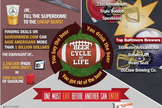 Super Bowl Beer Infographic