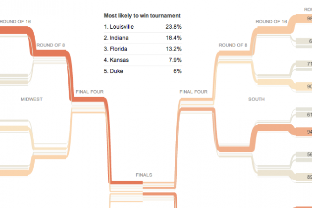 Nate Silver's Tournament Forecast