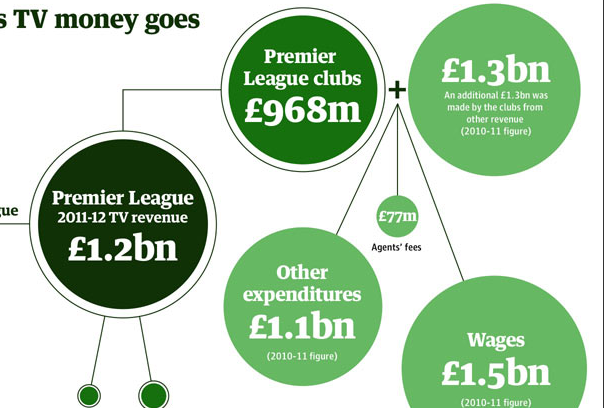 Premier League Warned over 'rich and Poor' Split in Wake of TV Deal