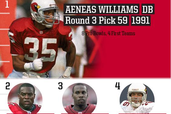 Top 10 Arizona Cardinals Draft Picks of All Time
