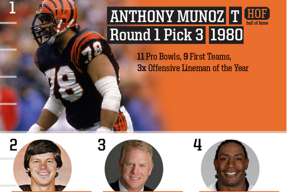 Top Bengals Draft Picks of All Time