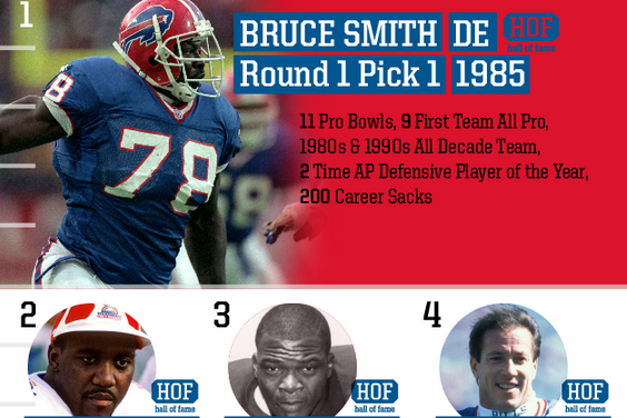 Top Bills Draft Picks of All Time