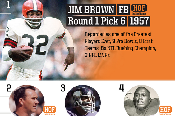 Top Browns Draft Picks of All Time