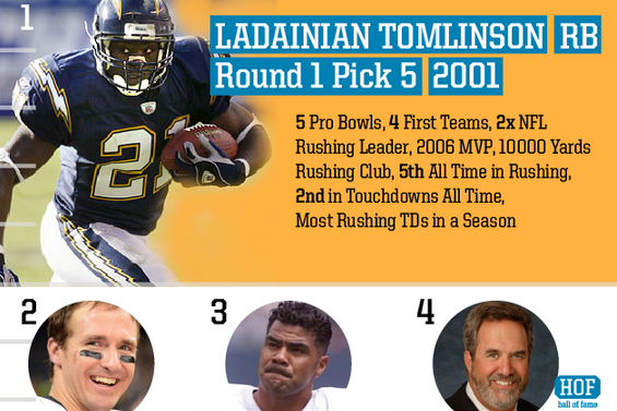Top Chargers Draft Picks of All Time