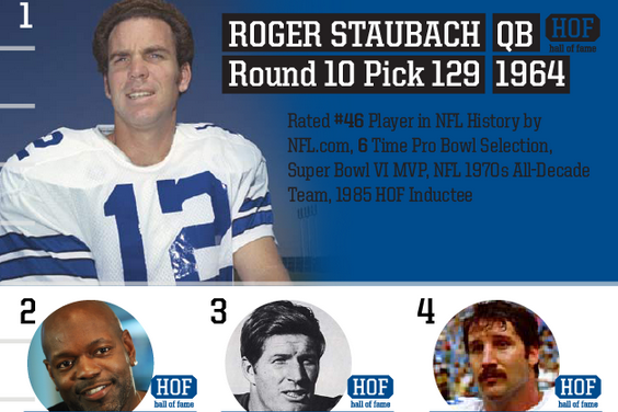 Top Cowboys Draft Picks of All Time