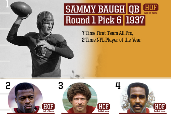 Top Redskins Draft Picks of All Time