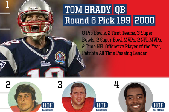 Top Patriots Draft Picks of All Time