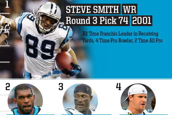 Top Panthers Draft Picks of All Time