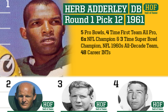 Top 10 Packers Draft Picks of All Time