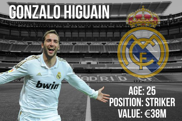 Gonzalo Higuain: Summer Transfer Window Profile and Scouting Report