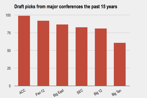 Examining the Major Conferences in College Hoops
