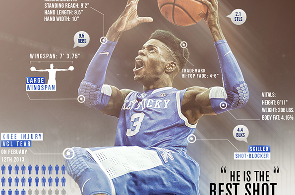 NBA Draft 2013: The Head-to-Toe Nerlens Noel Experience