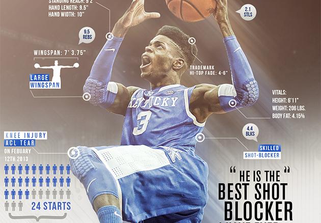 NBA Draft 2013: The Head-to-Toe Nerlens Noel Experience