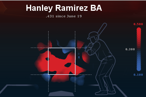 Hanley's Scorching Hot Zones Since June 19
