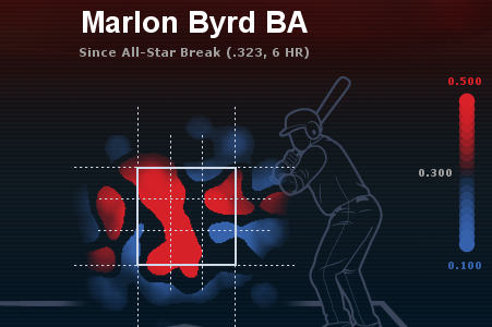 Byrd Mashing Since the All-Star Break