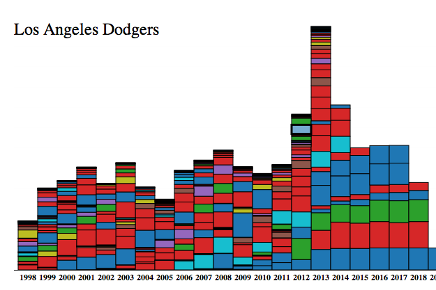 This Interactive Graphic on MLB Payrolls Is Amazing