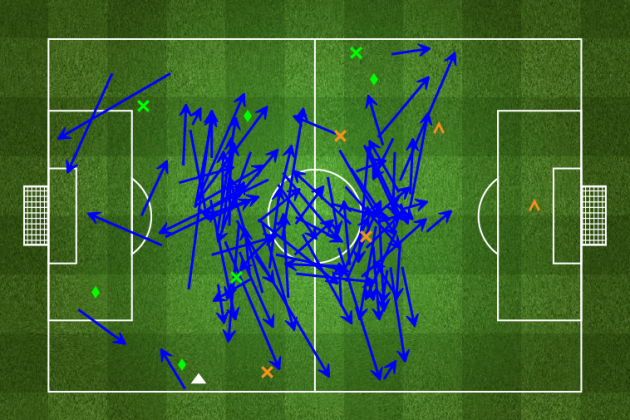 Graphic: Alex Song Completes 102 of 102 Passes Against Valladolid