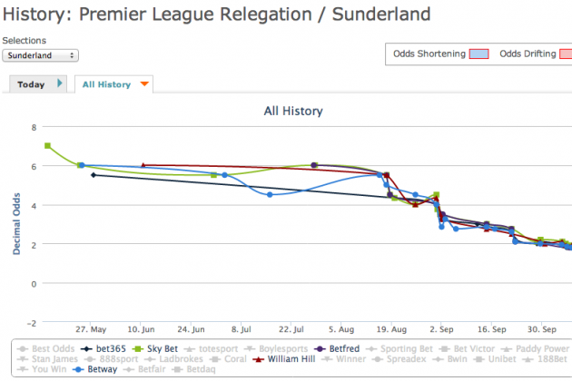 Gus Poyet Appointed Sunderland Manager; Odds Shorten on Black Cats Relegation