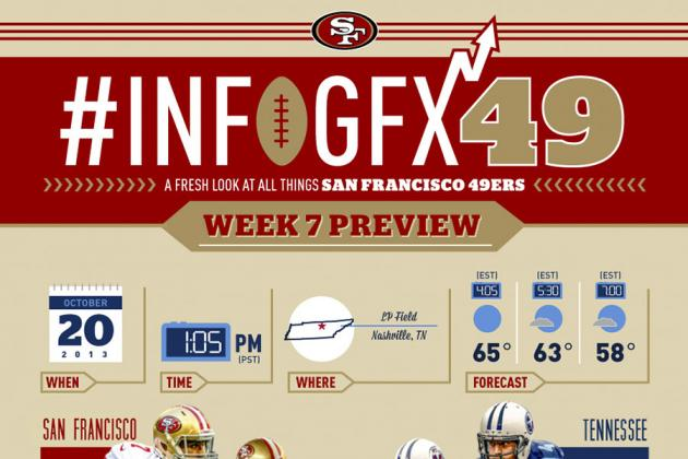 Infographic: Comparing the San Francisco 49ers and Tennessee Titans