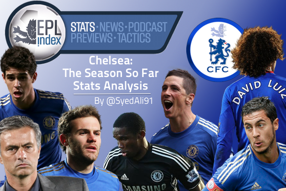 Chelsea: Season So Far | Stats Analysis