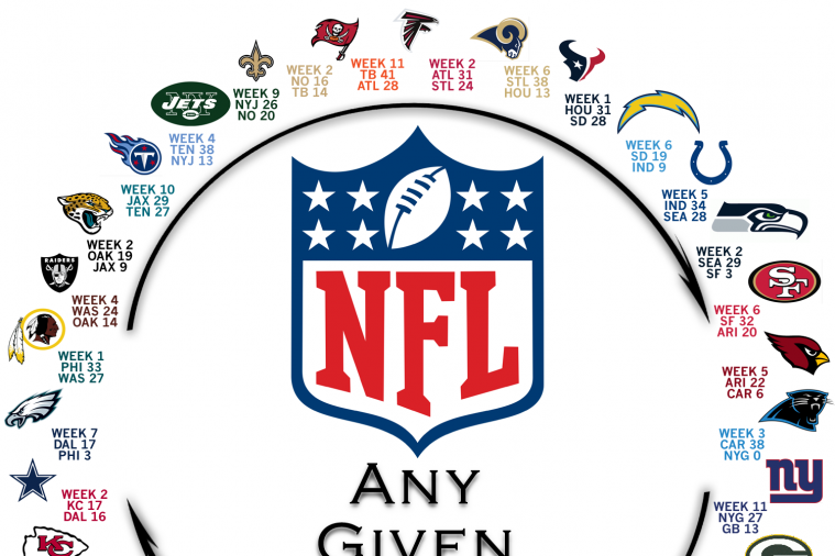 The 2013 NFL Circle of Parity Is Complete