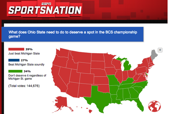 SportsNation Poll About Ohio State Has the Most Predictable Results Ever