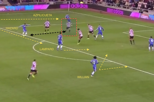 Film Focus: Analyzing Eden Hazard's Sublime Performance Against Sunderland