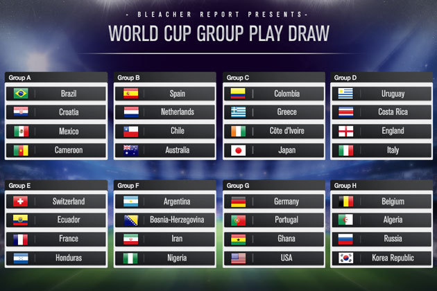 2014 World Cup Draw: Complete Group-by-Group Bracket