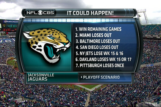 Jacksonville Jaguars Have Yet to Be Eliminated from Playoff Contention